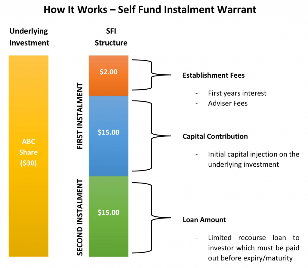 self-fund-instalment-warrant