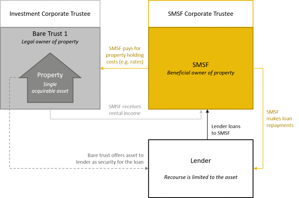 SMSF limited recourse borrowing structure overview